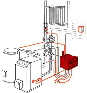 Analogregler zur Heizkreis-, Kessel- und Warmwasserregelung RS 10